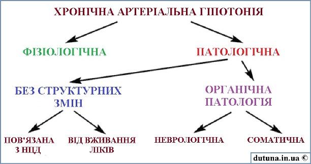 Різновиди гіпотонії схема