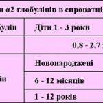 Біохімічний аналіз крові дитини: глобуліни, їх різновиди і норми