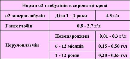 α2-глобуліни таблиця норми