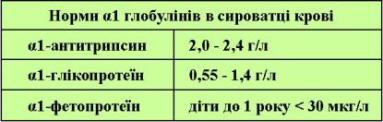 α1-глобуліни таблиця норми