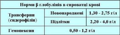 β-глобуліни таблиця норми