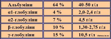 таблиця норм альбуміну та глобуліну в дітей