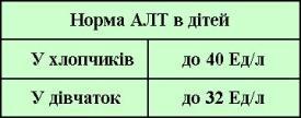 таблиця АЛТ в дітей різного віку