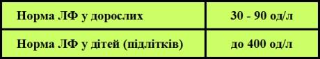 норма ЛФ таблиця