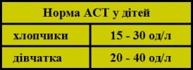 Аспартатамінотрансфераза АСТ таблиця