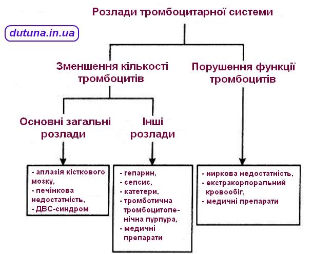 тромбоцитарні розлади в дітей таблиця