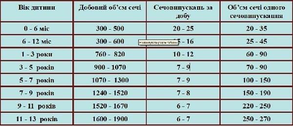 таблиця норми сечовипускання у дітей